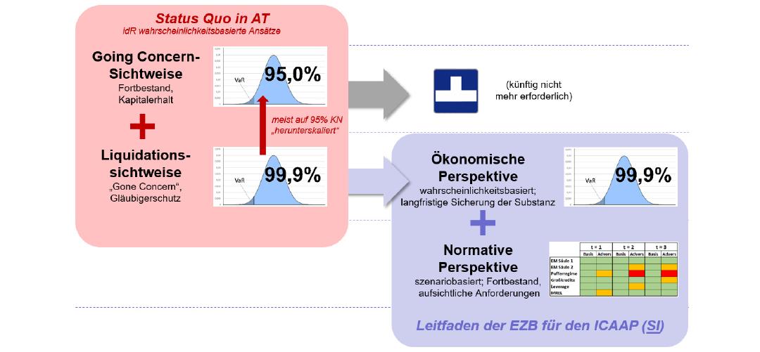 A.R.T.-Blog Nr. 1: 'SREP 2.0' für LSI's in Österreich / 2019